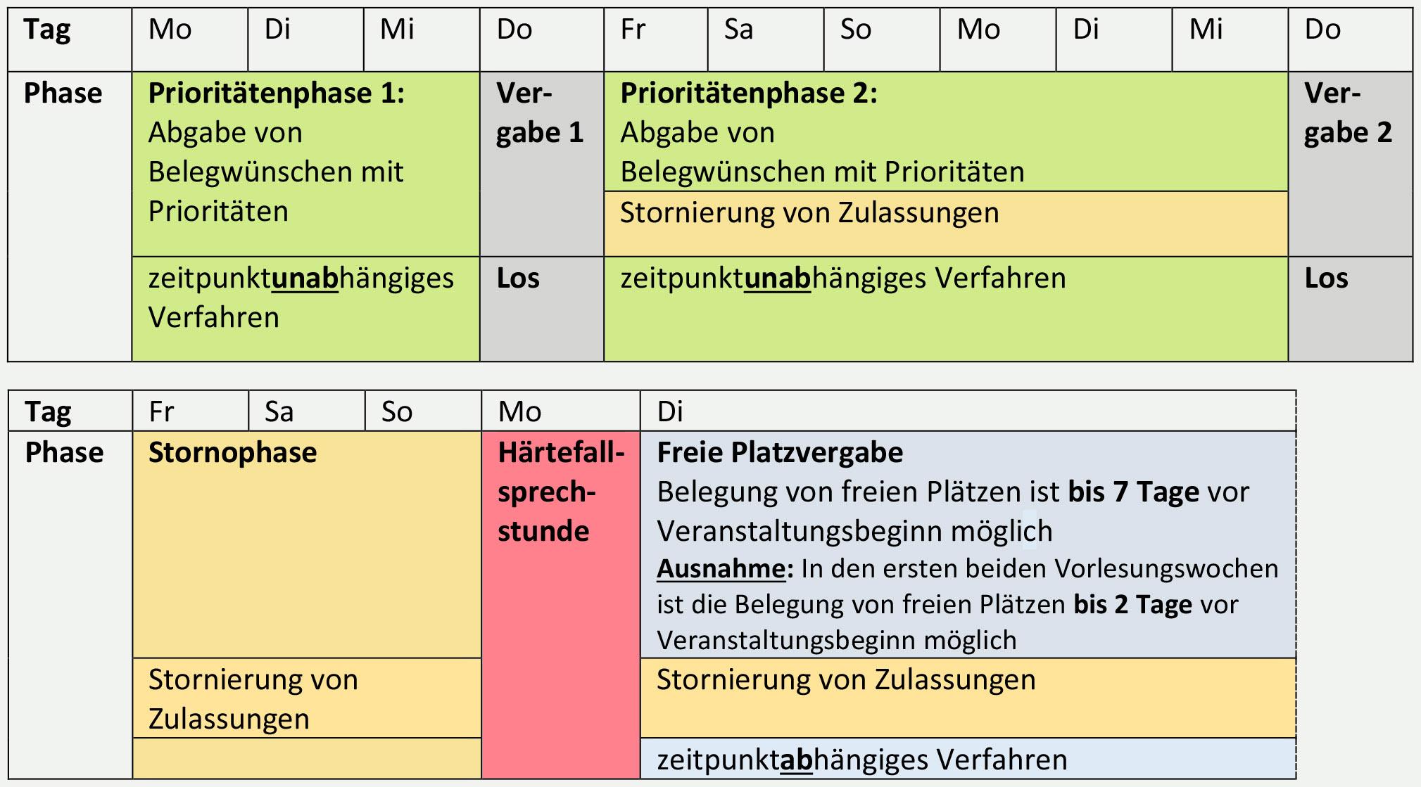 belegphasen - Schlusselqualifikationen Beispiele