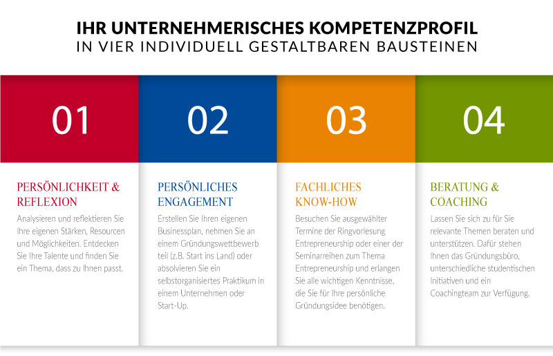 Bausteine Praxismodul - by Steffen Weyreter